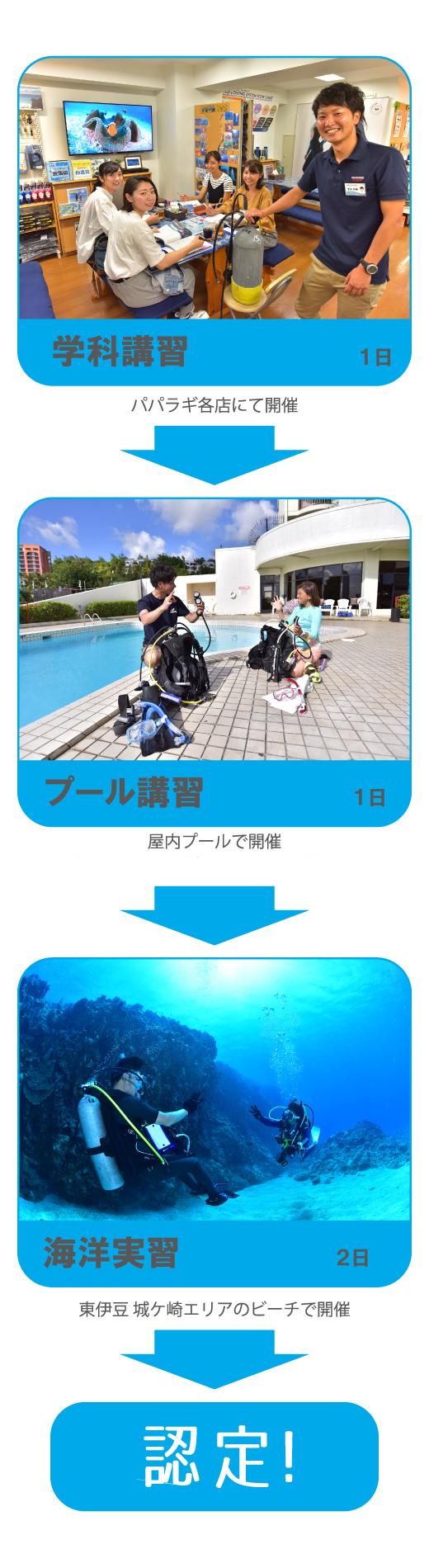 学科講習→プール講習→海洋実習→認定